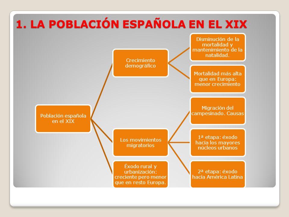 1. LA POBLACIÓN ESPAÑOLA EN EL XIX Población española en el XIX Crecimiento demográfico Disminución de la mortalidad y mantenimiento de la natalidad.