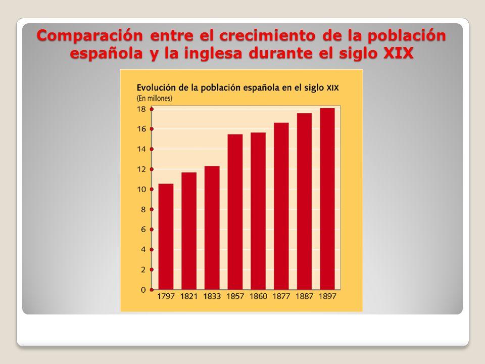 Comparación entre el crecimiento de la población española y la inglesa durante el siglo XIX