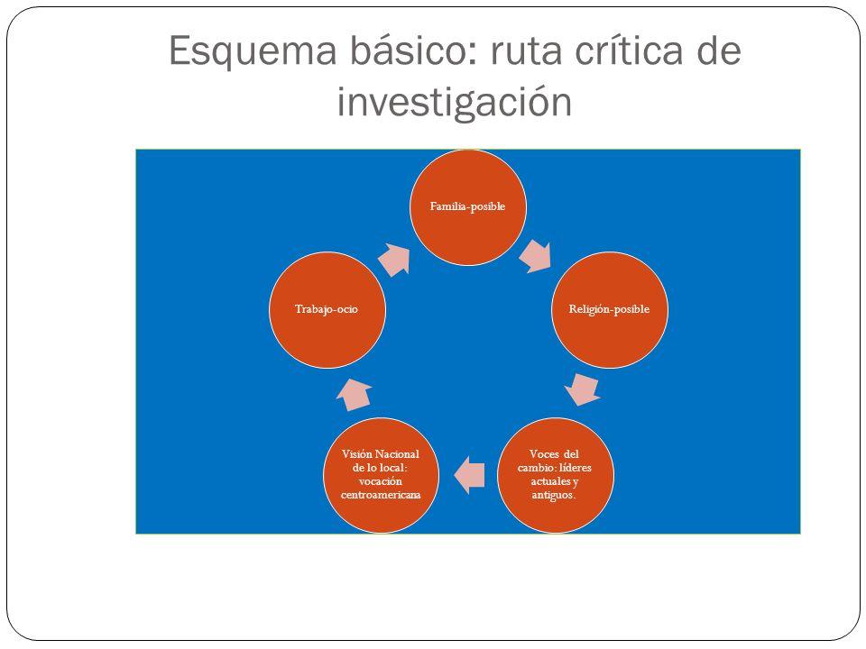 Esquema básico: ruta crítica de investigación Familia-posibleReligión-posible Voces del cambio: líderes actuales y antiguos. Visión Nacional de lo loc
