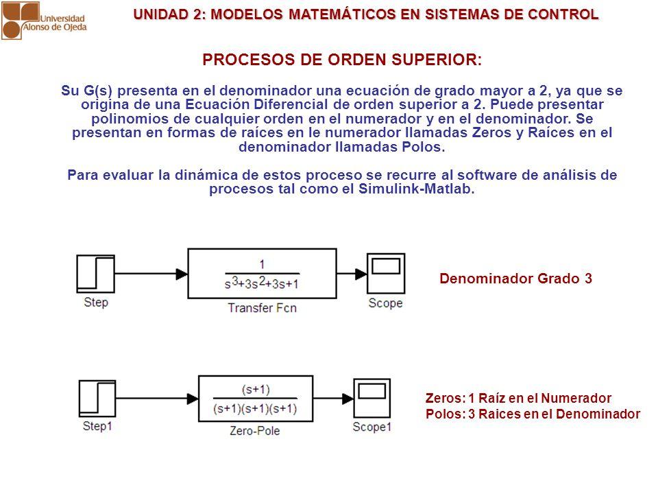 UNIDAD 2: MODELOS MATEMÁTICOS EN SISTEMAS DE CONTROL UNIDAD 2: MODELOS MATEMÁTICOS EN SISTEMAS DE CONTROL Subamortiguado: Repuesta rápida con oscilaci