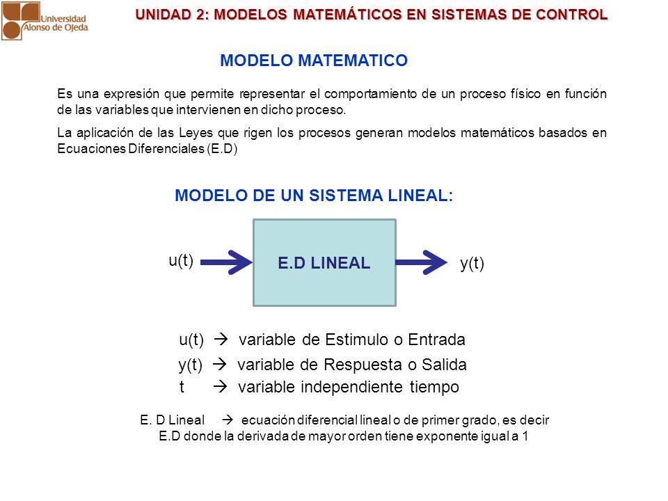 UNIDAD 2: MODELOS MATEMÁTICOS EN SISTEMAS DE CONTROL UNIDAD 2: MODELOS MATEMÁTICOS EN SISTEMAS DE CONTROL MODELO MATEMATICO Es una expresión que permi