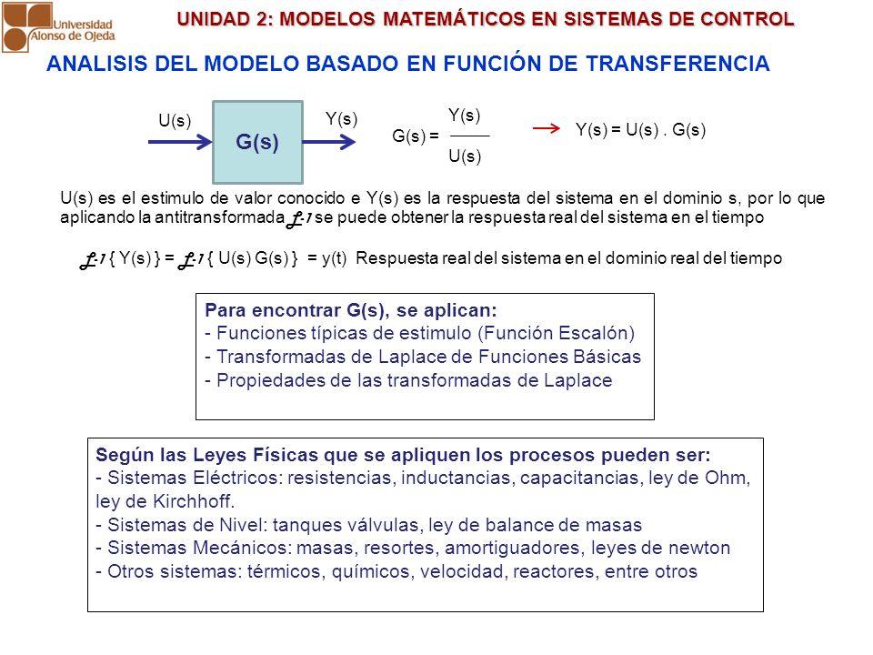 UNIDAD 2: MODELOS MATEMÁTICOS EN SISTEMAS DE CONTROL UNIDAD 2: MODELOS MATEMÁTICOS EN SISTEMAS DE CONTROL ANALISIS DEL MODELO BASADO EN FUNCIÓN DE TRA