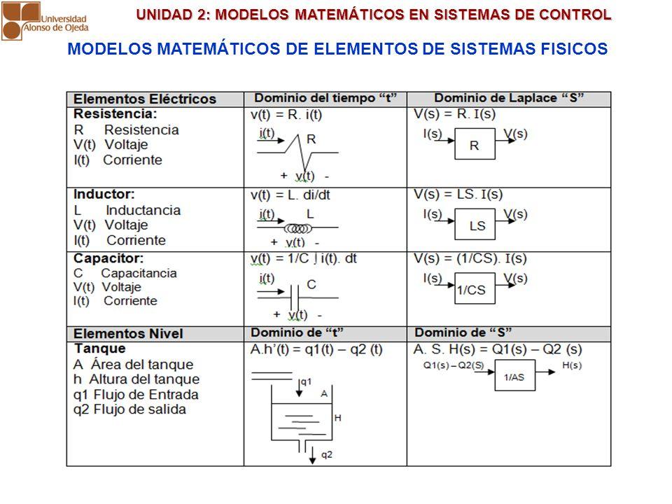 UNIDAD 2: MODELOS MATEMÁTICOS EN SISTEMAS DE CONTROL UNIDAD 2: MODELOS MATEMÁTICOS EN SISTEMAS DE CONTROL MODELOS MATEMÁTICOS DE ELEMENTOS DE SISTEMAS
