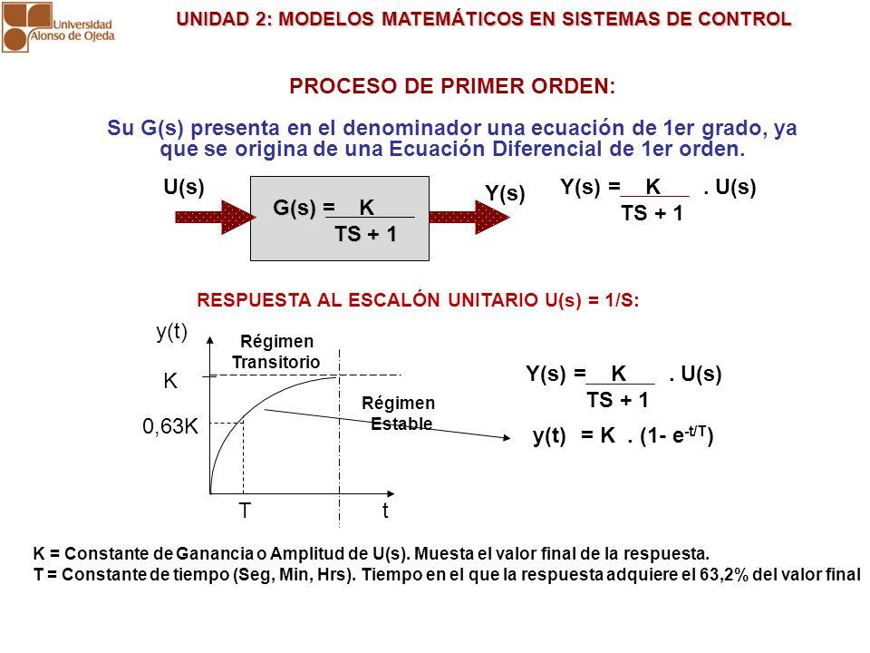UNIDAD 2: MODELOS MATEMÁTICOS EN SISTEMAS DE CONTROL UNIDAD 2: MODELOS MATEMÁTICOS EN SISTEMAS DE CONTROL PROCESO DE PRIMER ORDEN: Su G(s) presenta en