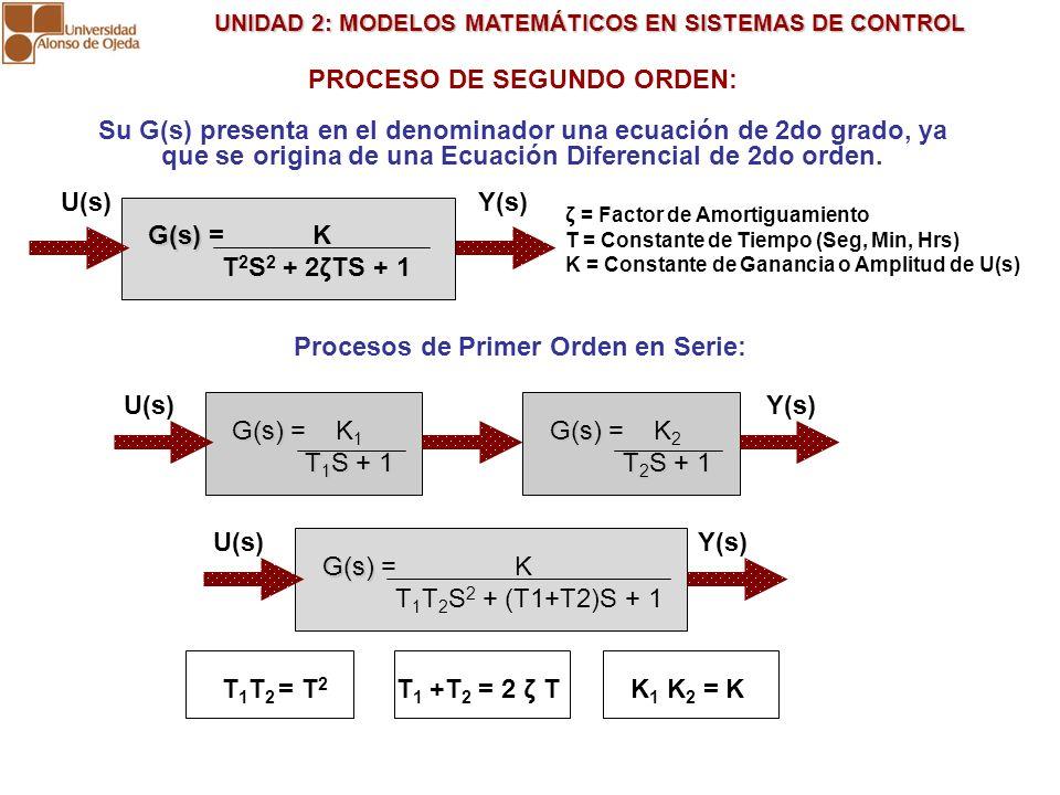 UNIDAD 2: MODELOS MATEMÁTICOS EN SISTEMAS DE CONTROL UNIDAD 2: MODELOS MATEMÁTICOS EN SISTEMAS DE CONTROL RESPUESTAS DEL PROCESO DE SEGUNDO ORDEN AL ESCALÓN UNITARIO U(s) = 1/S: ζ = 0 (Oscilatoria) ζ = 1 (Amortiguada) 0< ζ < 1 (Subamortiguada) K G(s) G(s) = K T 2 T 2 S 2 + 1 ζ > 1 (Sobreamortiguada) G(s) G(s) = K T 2 S 2 + 2ζTS + 1 G(s) G(s) = K T 2 S 2 + 2TS + 1
