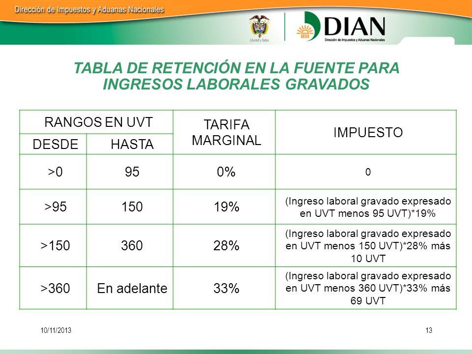 10/11/201313 TABLA DE RETENCIÓN EN LA FUENTE PARA INGRESOS LABORALES GRAVADOS RANGOS EN UVT TARIFA MARGINAL IMPUESTO DESDEHASTA >0950% 0 >9515019% (In