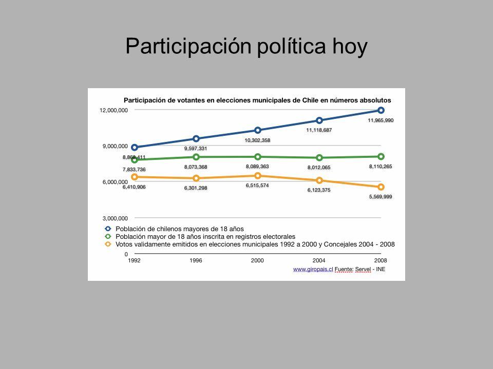 Participación política hoy