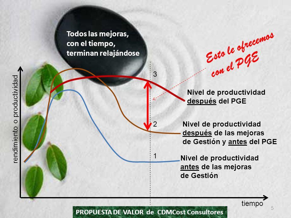 6 El Programa PGE integra los siguientes módulos….