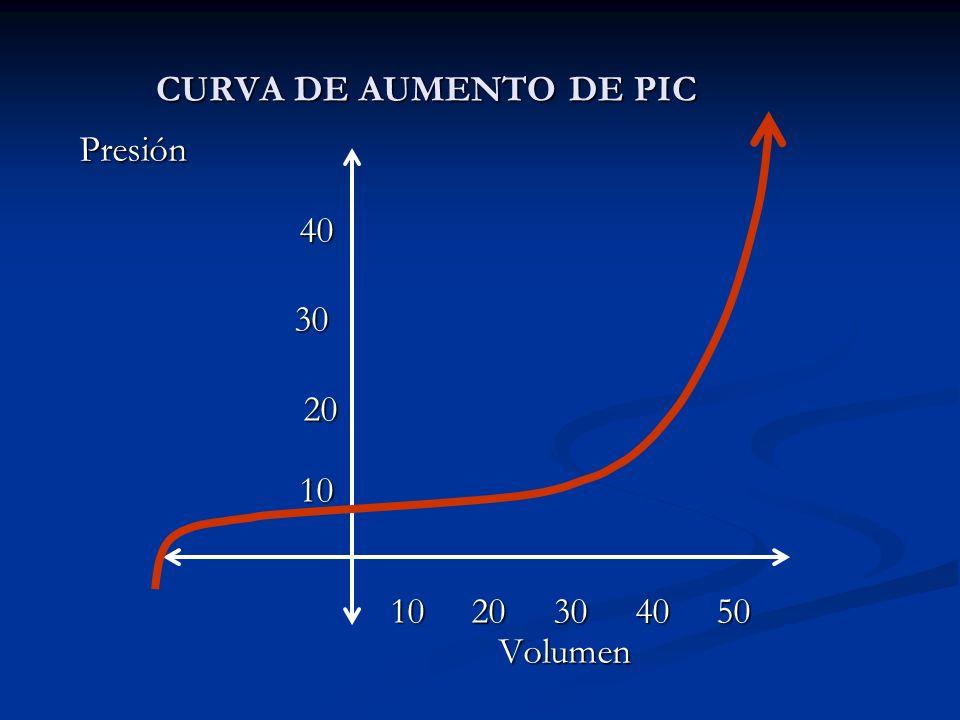 CURVA DE AUMENTO DE PIC Presión 40 Presión 40 30 30 20 10 10 20 30 40 50 Volumen 20 10 10 20 30 40 50 Volumen