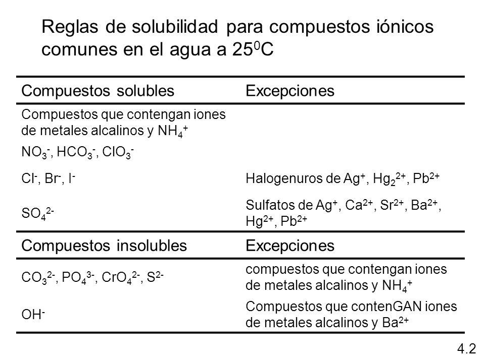 Reglas de solubilidad para compuestos iónicos comunes en el agua a 25 0 C Compuestos solublesExcepciones Compuestos que contengan iones de metales alc