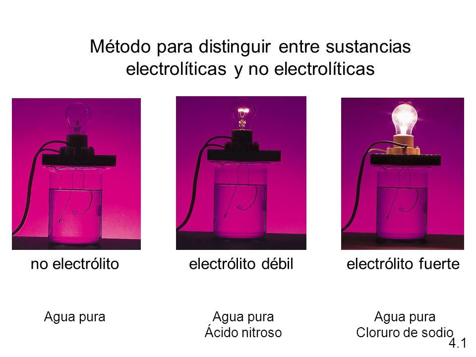 Método para distinguir entre sustancias electrolíticas y no electrolíticas no electrólitoelectrólito débilelectrólito fuerte 4.1 Agua pura Ácido nitro
