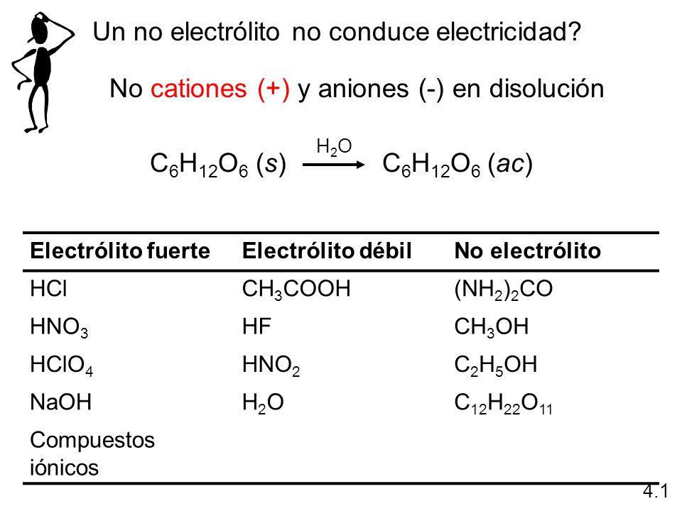 Un no electrólito no conduce electricidad? No cationes (+) y aniones (-) en disolución 4.1 C 6 H 12 O 6 (s) C 6 H 12 O 6 (ac) H2OH2O Electrólito fuert
