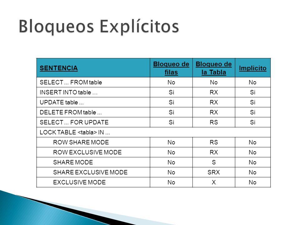 SENTENCIA Bloqueo de filas Bloqueo de la Tabla Implicito SELECT... FROM tableNo INSERT INTO table …SiRXSi UPDATE table...SiRXSi DELETE FROM table...Si