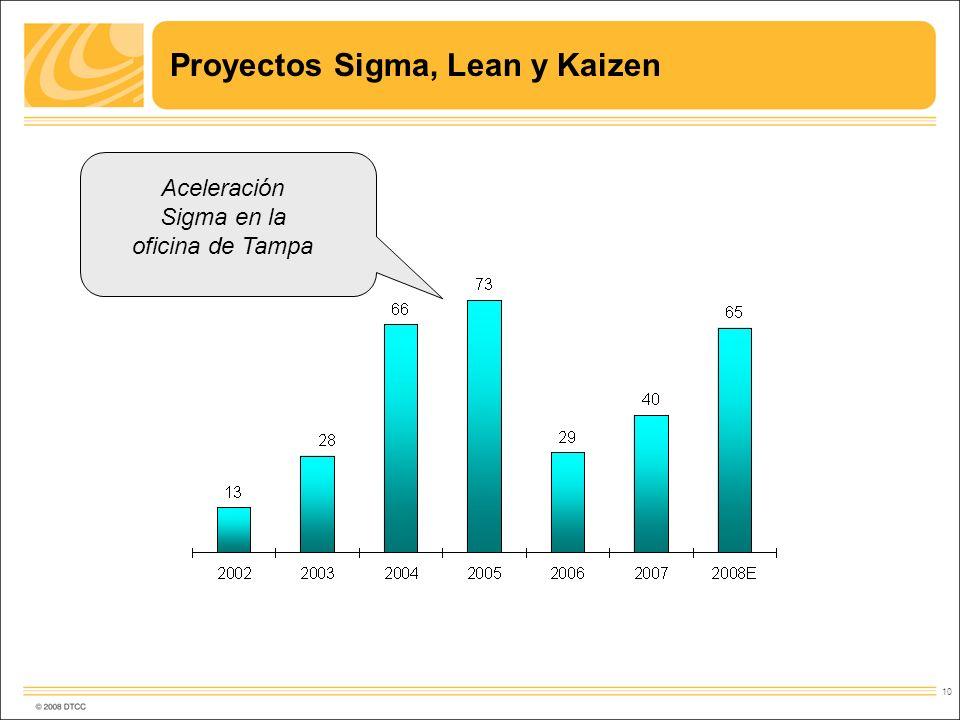 10 Proyectos Sigma, Lean y Kaizen Aceleración Sigma en la oficina de Tampa
