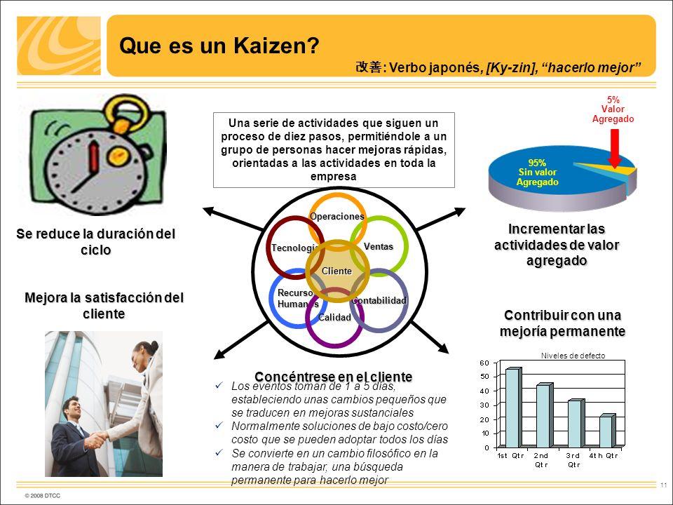 11 Que es un Kaizen? : Verbo japonés, [Ky-zin], hacerlo mejor Concéntrese en el cliente 95% Sin valor Agregado 5% Valor Agregado Incrementar las activ