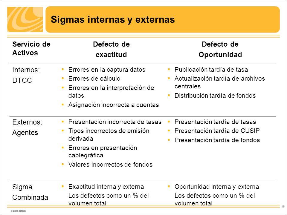 16 Sigmas internas y externas Servicio de Activos Defecto de exactitud Defecto de Oportunidad Internos: DTCC Errores en la captura datos Errores de cá