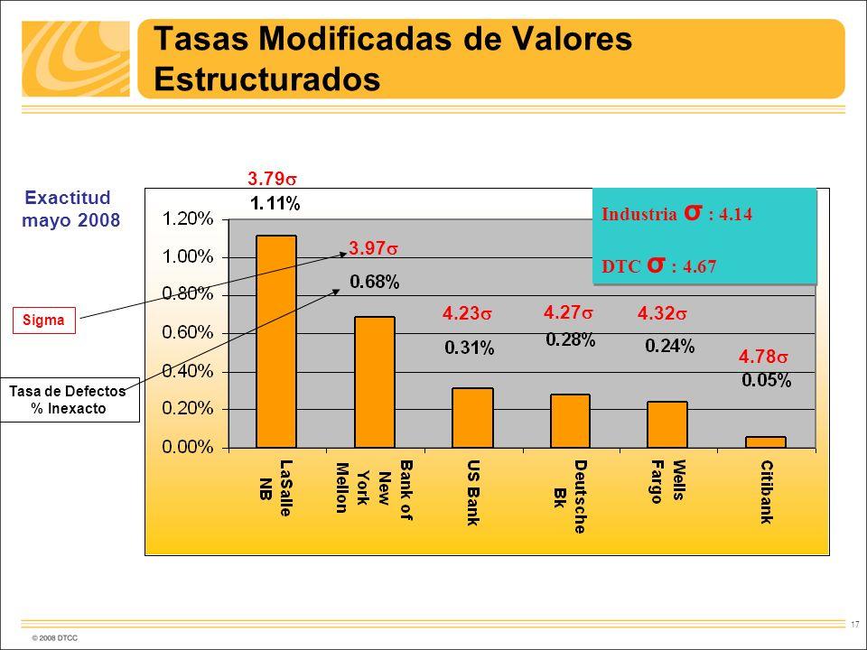 17 Industria σ : 4.14 DTC σ : 4.67 Industria σ : 4.14 DTC σ : 4.67 3.79 3.97 4.23 4.27 4.32 4.78 Tasas Modificadas de Valores Estructurados Exactitud