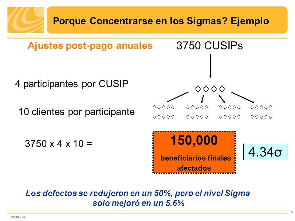 5 Ajustes post-pago anuales 3750 CUSIPs 4 participantes por CUSIP 10 clientes por participante 3750 x 4 x 10 = 150,000 beneficiarios finales afectados