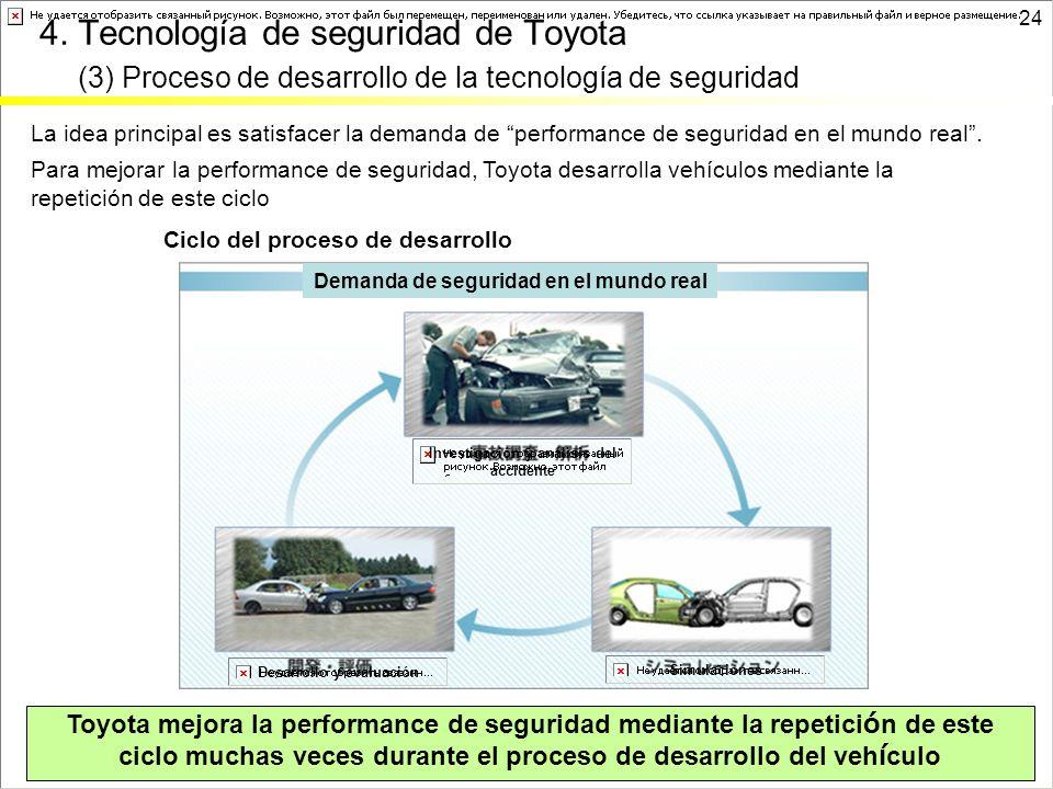 24 4. Tecnología de seguridad de Toyota (3) Proceso de desarrollo de la tecnología de seguridad Toyota mejora la performance de seguridad mediante la