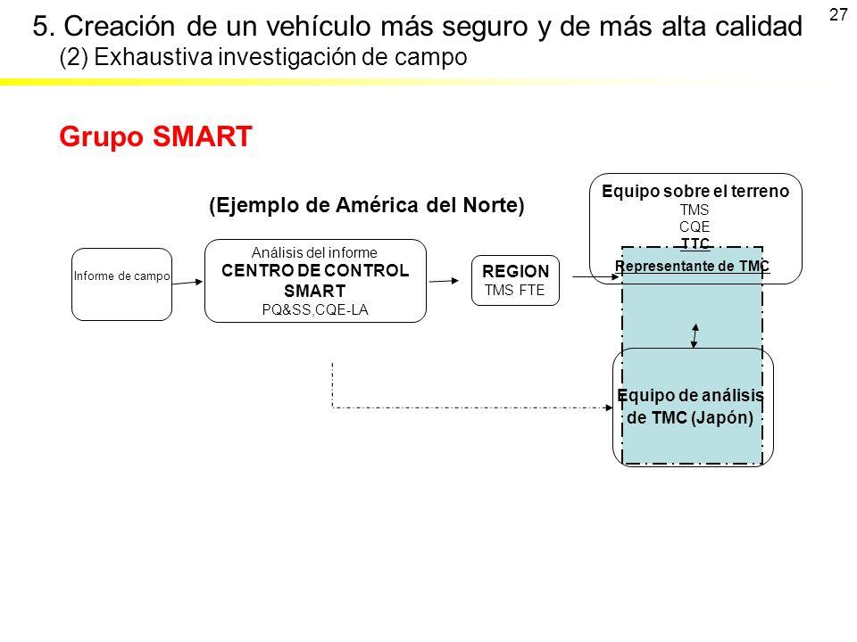 Informe de campo Análisis del informe CENTRO DE CONTROL SMART PQ&SS,CQE-LA REGION TMS FTE Equipo sobre el terreno TMS CQE TTC Representante de TMC Equ