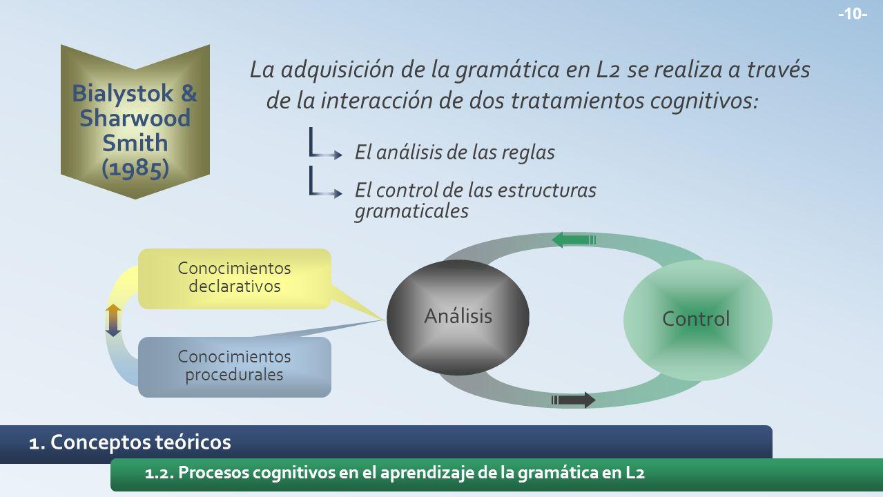 1. Conceptos teóricos 1.2. Procesos cognitivos en el aprendizaje de la gramática en L2 Bialystok & Sharwood Smith (1985) La adquisición de la gramátic