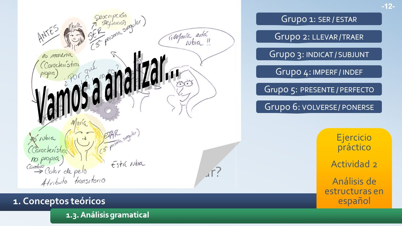1. Conceptos teóricos Ejercicio práctico Actividad 2 Análisis de estructuras en español 1.3. Análisis gramatical Grupo 1: SER / ESTAR Grupo 2: LLEVAR