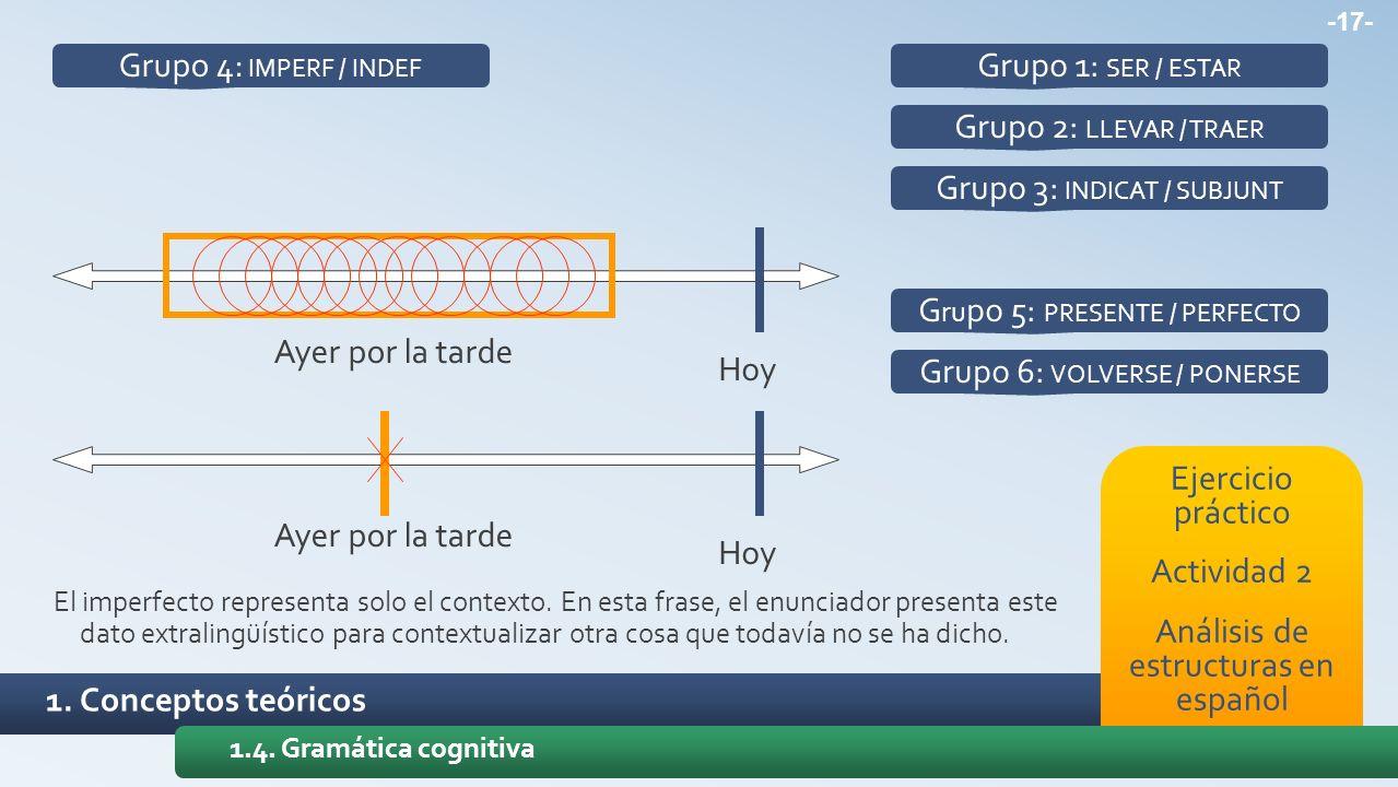 1. Conceptos teóricos Ejercicio práctico Actividad 2 Análisis de estructuras en español 1.4. Gramática cognitiva Grupo 1: SER / ESTAR Grupo 2: LLEVAR