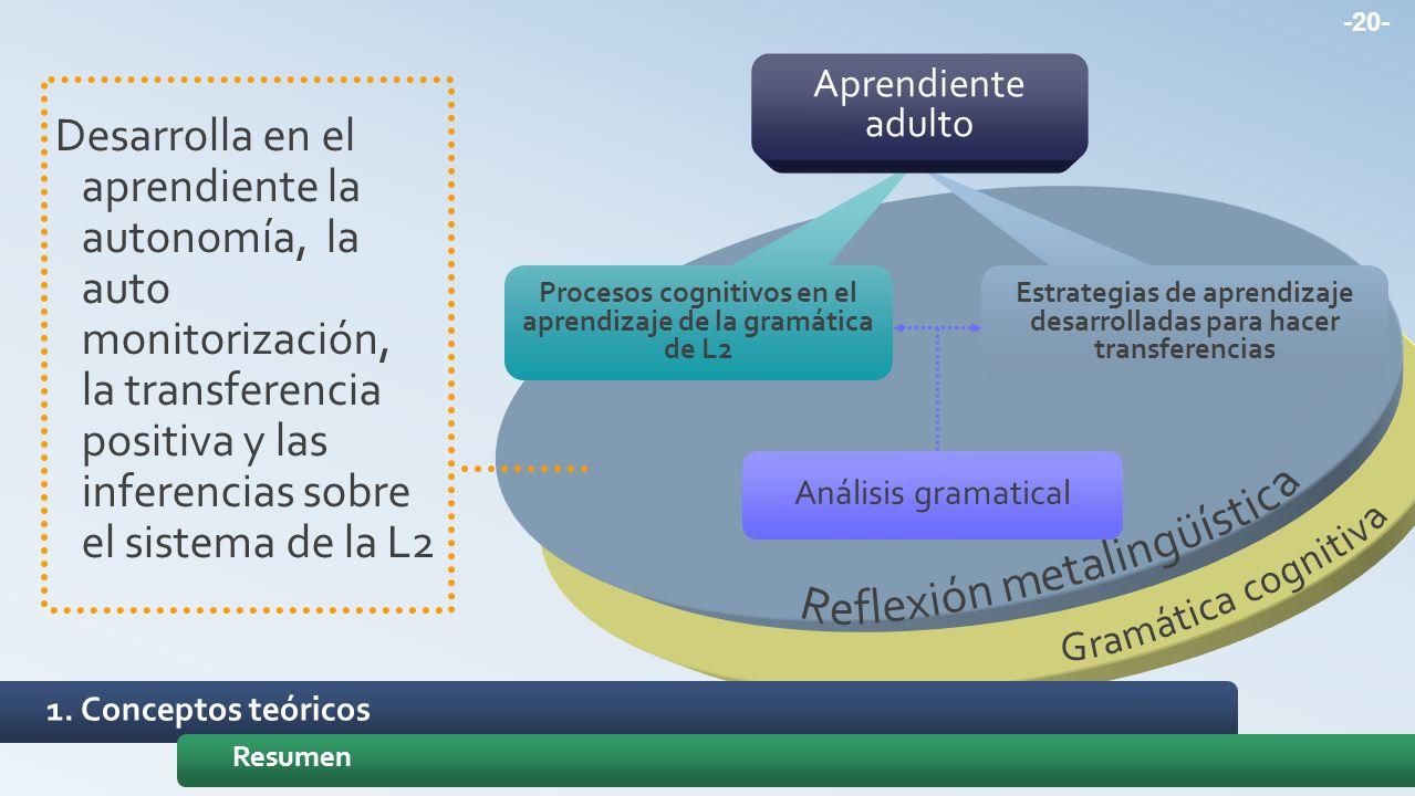 -20- Estrategias de aprendizaje desarrolladas para hacer transferencias Procesos cognitivos en el aprendizaje de la gramática de L2 Análisis gramatica