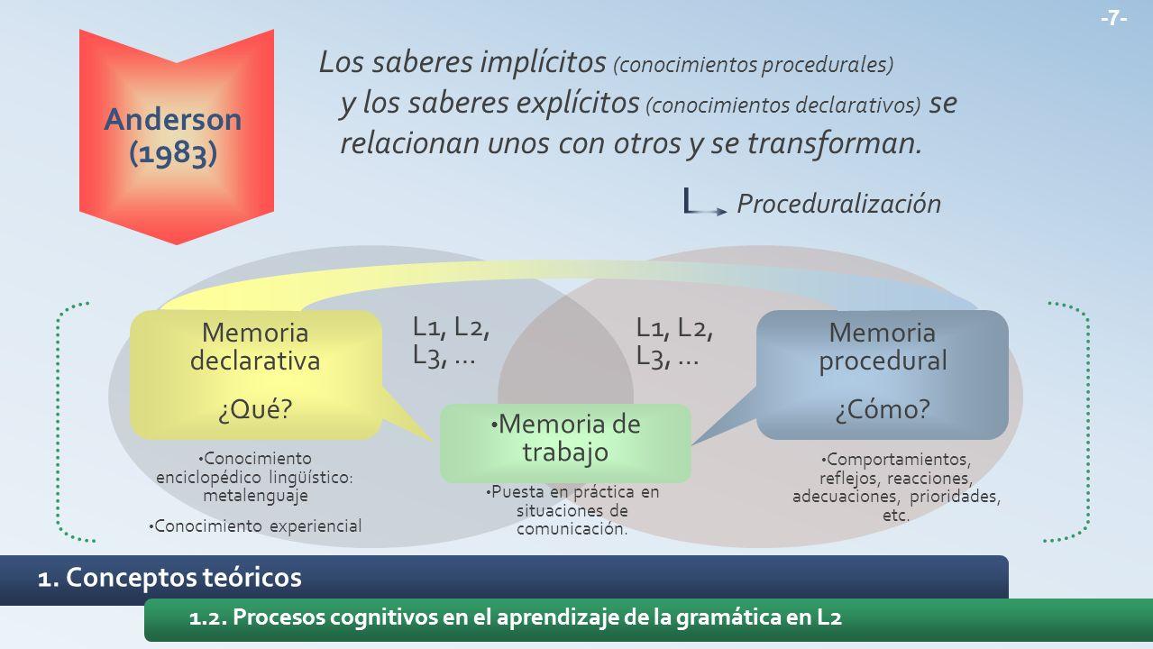 1. Conceptos teóricos 1.2. Procesos cognitivos en el aprendizaje de la gramática en L2 Anderson (1983) Los saberes implícitos (conocimientos procedura
