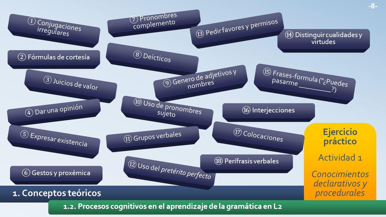 1. Conceptos teóricos Ejercicio práctico Actividad 1 Conocimientos declarativos y procedurales 1.2. Procesos cognitivos en el aprendizaje de la gramát
