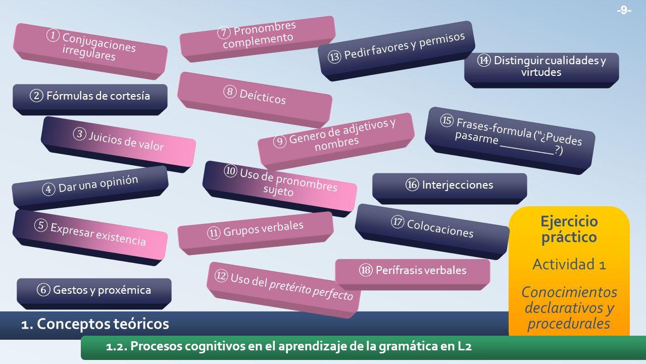 Ejercicio práctico Actividad 1 Conocimientos declarativos y procedurales 1. Conceptos teóricos 1.2. Procesos cognitivos en el aprendizaje de la gramát
