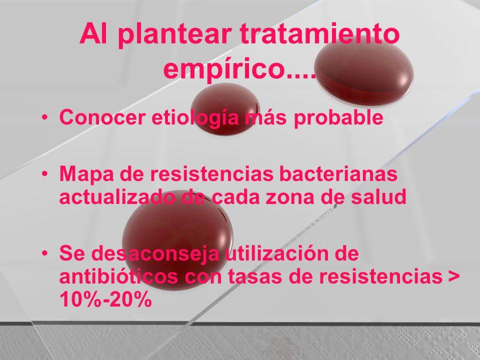 Al plantear tratamiento empírico.... Conocer etiología más probable Mapa de resistencias bacterianas actualizado de cada zona de salud Se desaconseja