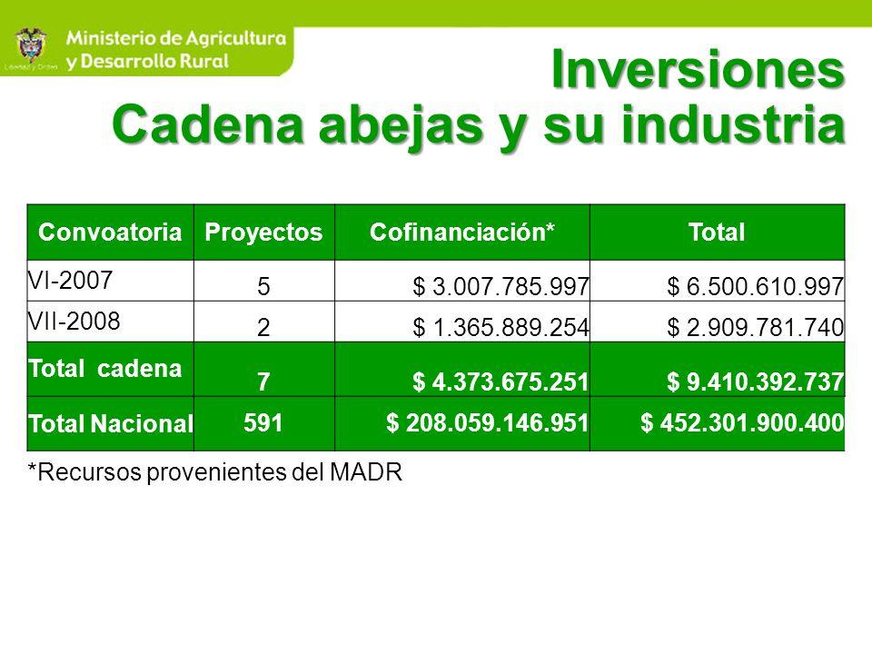 Inversiones Cadena abejas y su industria ConvoatoriaProyectosCofinanciación*Total VI-2007 5$ 3.007.785.997$ 6.500.610.997 VII-2008 2$ 1.365.889.254$ 2