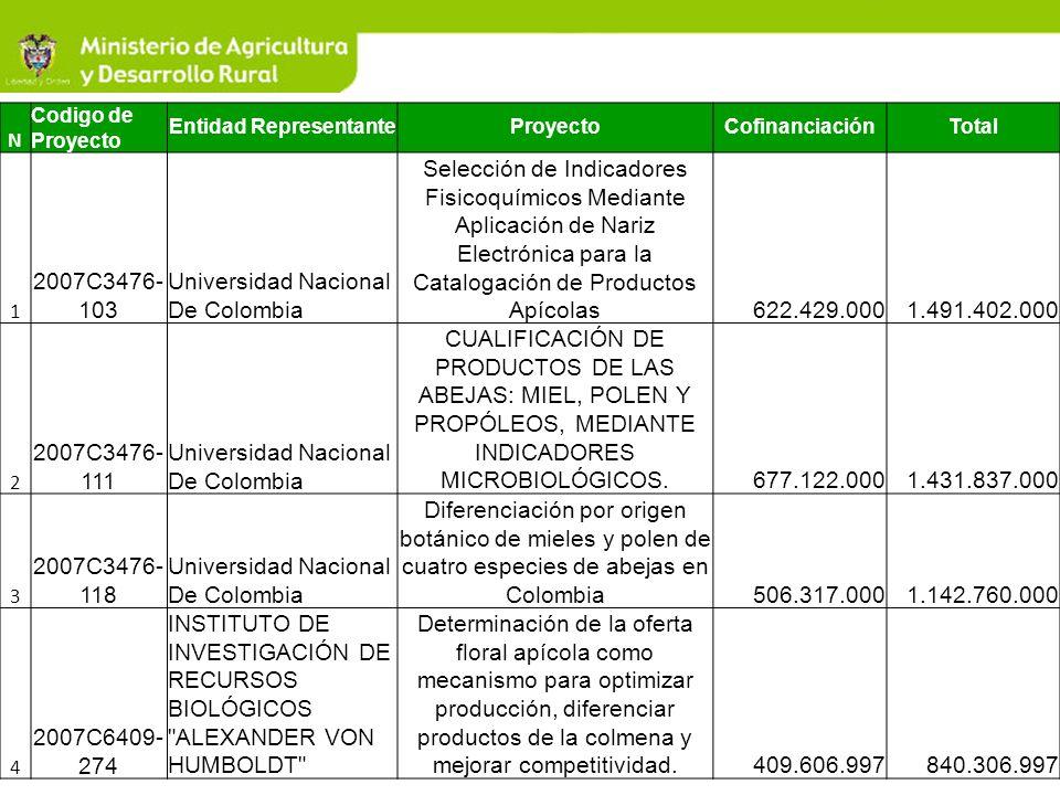 N Codigo de Proyecto Entidad RepresentanteProyectoCofinanciaciónTotal 1 2007C3476- 103 Universidad Nacional De Colombia Selección de Indicadores Fisic