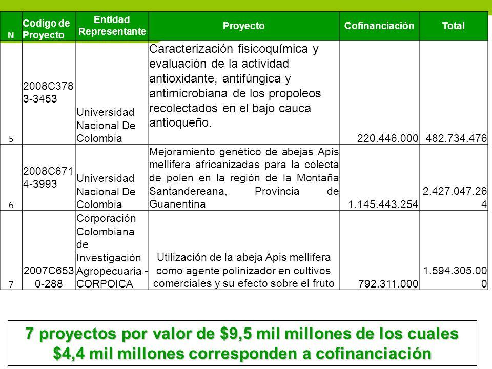 N Codigo de Proyecto Entidad Representante ProyectoCofinanciaciónTotal 5 2008C378 3-3453 Universidad Nacional De Colombia Caracterización fisicoquímic