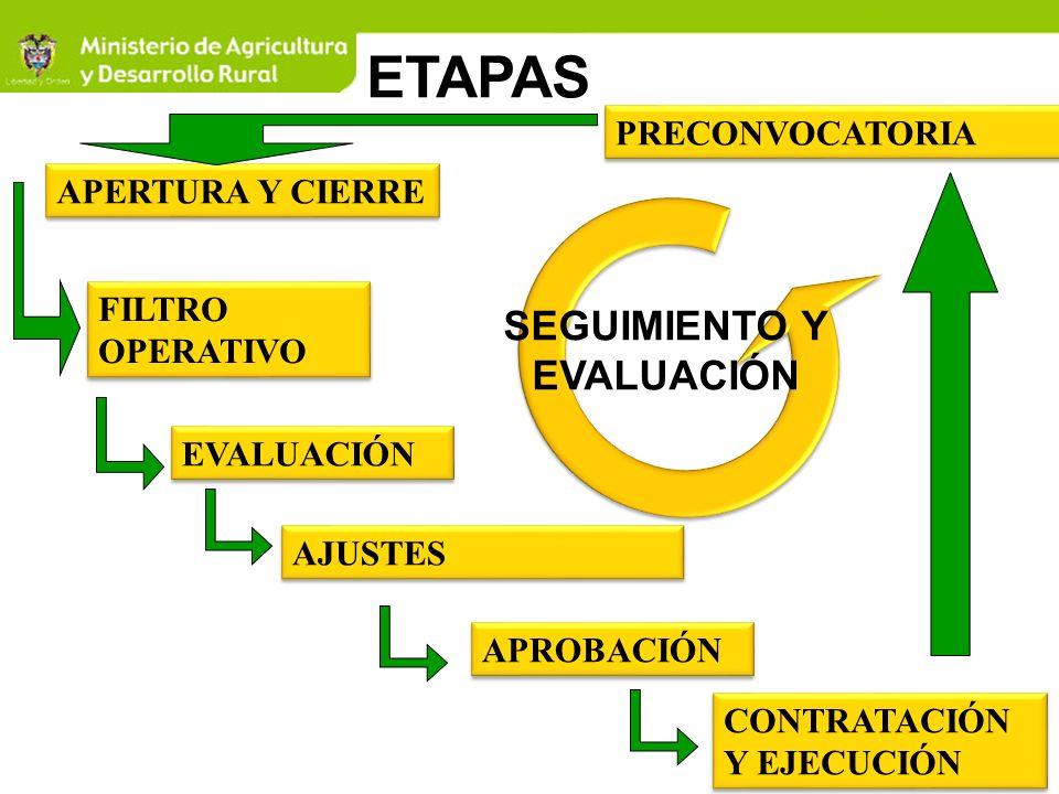 3 ETAPAS PRECONVOCATORIA APERTURA Y CIERRE FILTRO OPERATIVO EVALUACIÓN AJUSTES APROBACIÓN CONTRATACIÓN Y EJECUCIÓN SEGUIMIENTO Y EVALUACIÓN