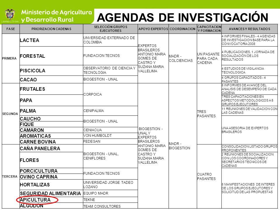 N Codigo de Proyecto Entidad Representante ProyectoCofinanciaciónTotal 5 2008C378 3-3453 Universidad Nacional De Colombia Caracterización fisicoquímica y evaluación de la actividad antioxidante, antifúngica y antimicrobiana de los propoleos recolectados en el bajo cauca antioqueño.