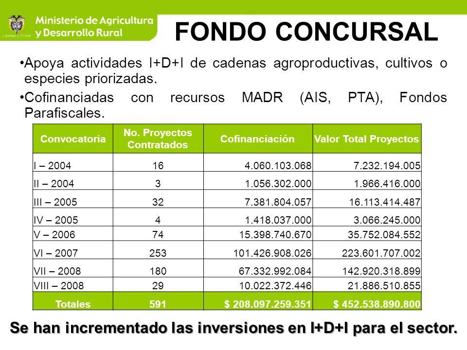 Convocatoria No. Proyectos Contratados CofinanciaciónValor Total Proyectos I – 2004164.060.103.0687.232.194.005 II – 200431.056.302.0001.966.416.000 I
