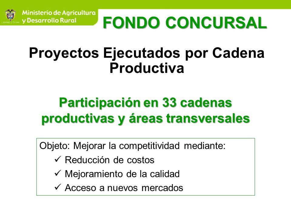 Proyectos Ejecutados por Cadena Productiva Participación en 33 cadenas productivas y áreas transversales Objeto: Mejorar la competitividad mediante: R