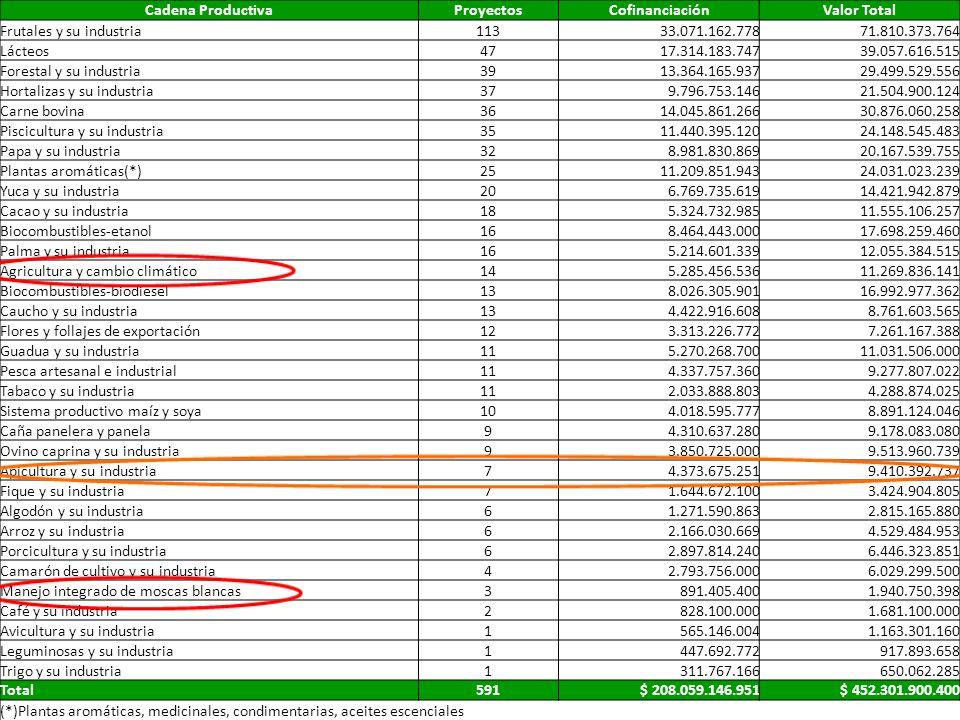 Cadena ProductivaProyectosCofinanciaciónValor Total Frutales y su industria11333.071.162.77871.810.373.764 Lácteos4717.314.183.74739.057.616.515 Fores