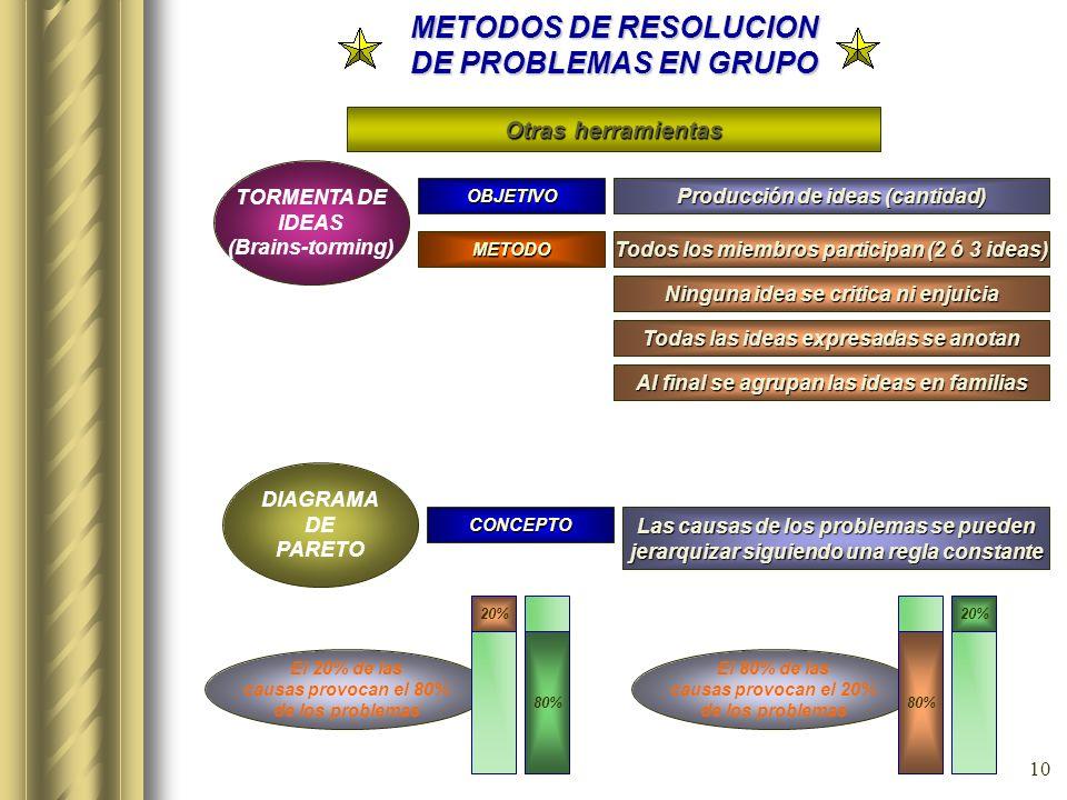9 METODOS DE RESOLUCION DE PROBLEMAS EN GRUPO METODO P.D.C.A. (Rueda de Deming) Es esencialmente una estrategia de tratamiento racional y ordenado de