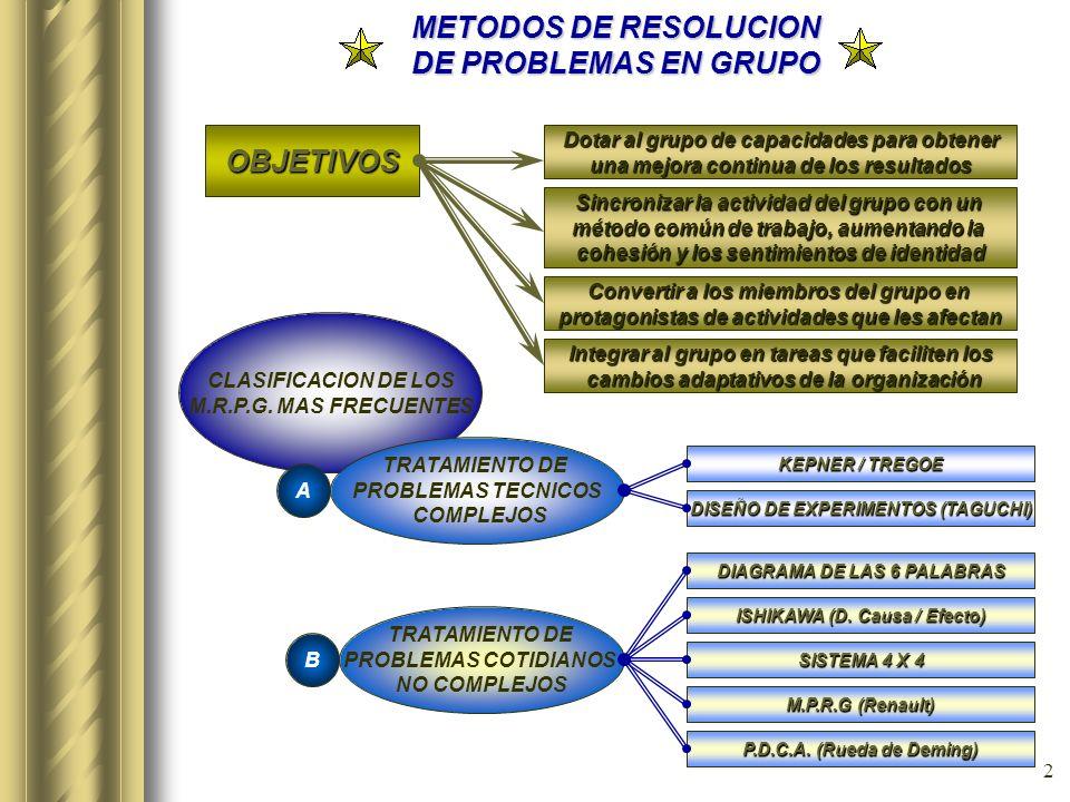 METODOS DE RESOLUCION DE PROBLEMAS EN GRUPO Esta presentación llevará probablemente a un debate con la audiencia, lo que generará elementos de acción.