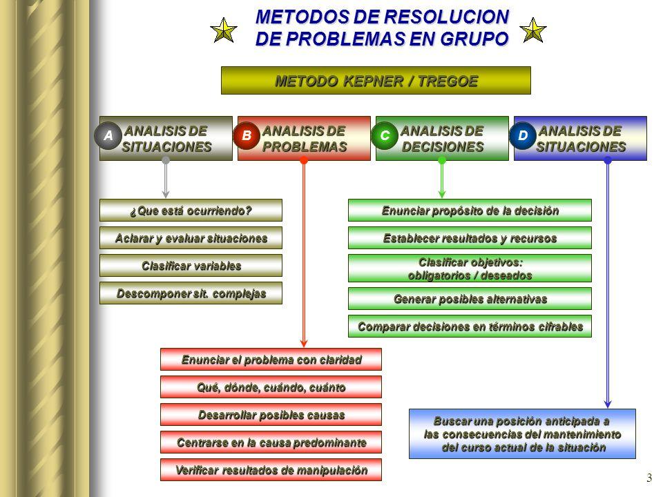 2 METODOS DE RESOLUCION DE PROBLEMAS EN GRUPO OBJETIVOS Dotar al grupo de capacidades para obtener una mejora continua de los resultados Sincronizar l