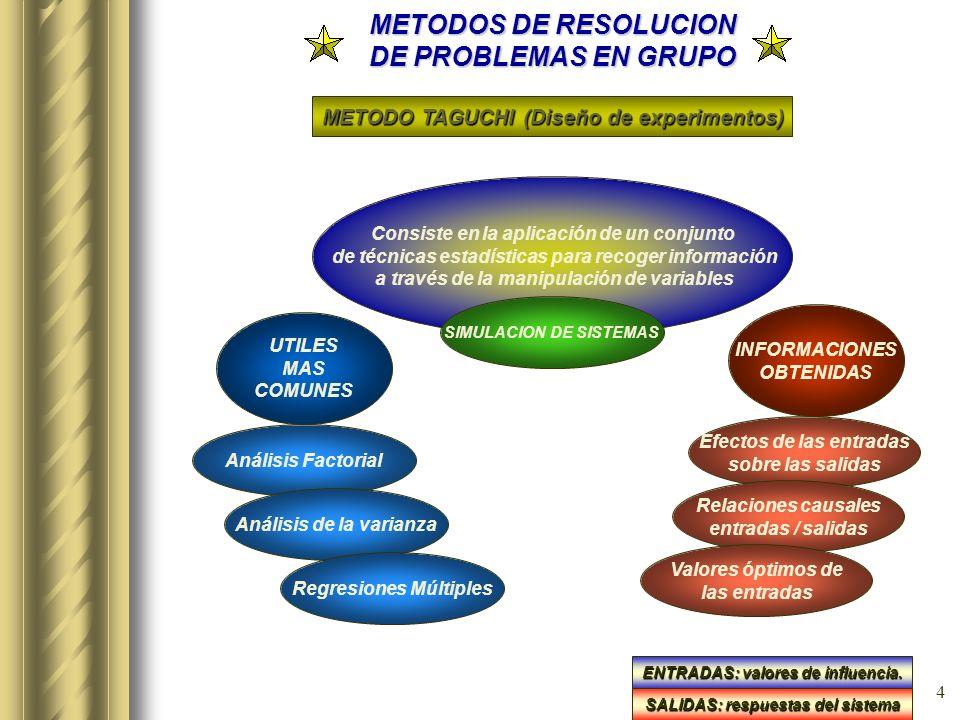 3 METODOS DE RESOLUCION DE PROBLEMAS EN GRUPO METODO KEPNER / TREGOE ANALISIS DE SITUACIONES PROBLEMAS DECISIONES SITUACIONES ¿Que está ocurriendo? Ac