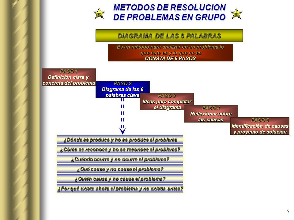 4 METODOS DE RESOLUCION DE PROBLEMAS EN GRUPO METODO TAGUCHI (Diseño de experimentos) Consiste en la aplicación de un conjunto de técnicas estadística