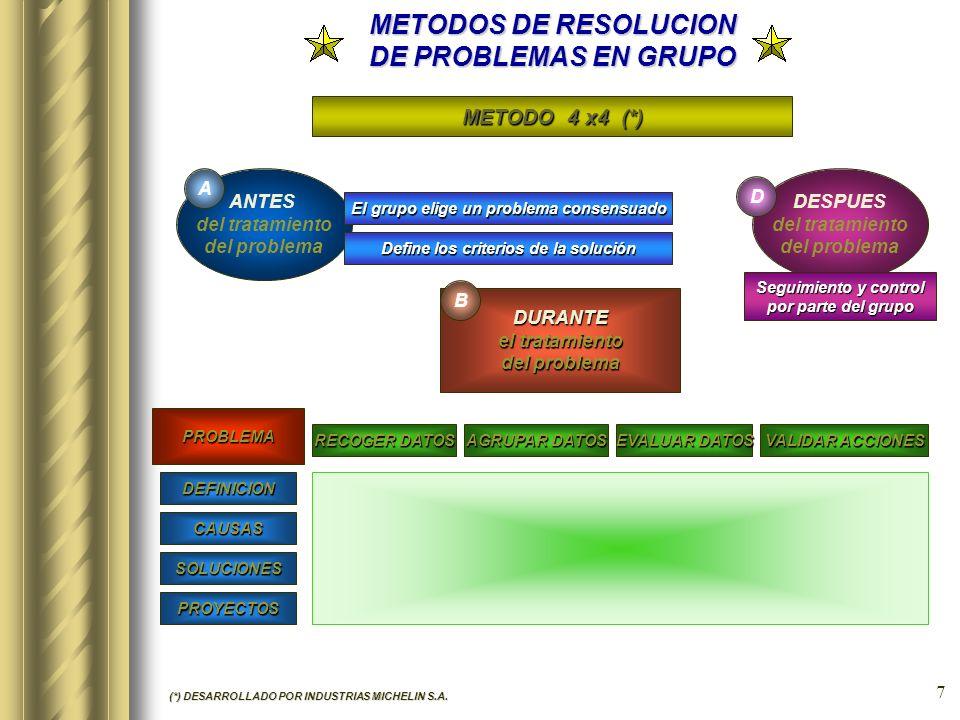 6 METODOS DE RESOLUCION DE PROBLEMAS EN GRUPO METODO ISHIKAWA El método intenta proporcionar a los componentes de los Círculos de Calidad una batería