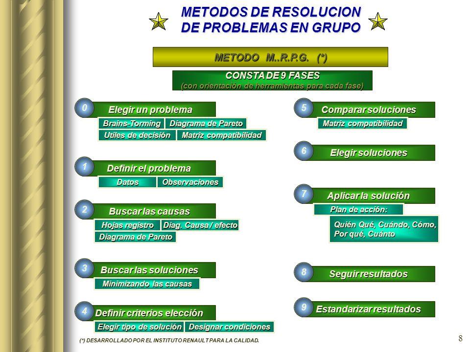 7 METODOS DE RESOLUCION DE PROBLEMAS EN GRUPO METODO 4 x4 (*) (*) DESARROLLADO POR INDUSTRIAS MICHELIN S.A. ANTES del tratamiento del problema DESPUES