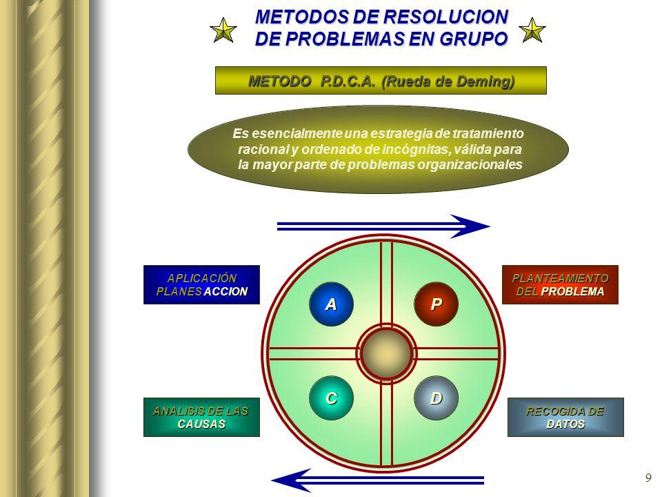 8 METODOS DE RESOLUCION DE PROBLEMAS EN GRUPO METODO M..R.P.G. (*) (*) DESARROLLADO POR EL INSTITUTO RENAULT PARA LA CALIDAD. CONSTA DE 9 FASES (con o