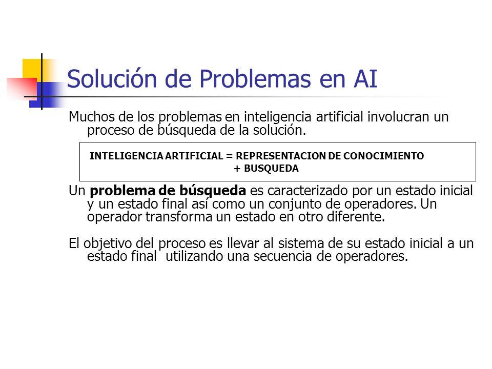 Solución de Problemas en AI Muchos de los problemas en inteligencia artificial involucran un proceso de búsqueda de la solución. INTELIGENCIA ARTIFICI