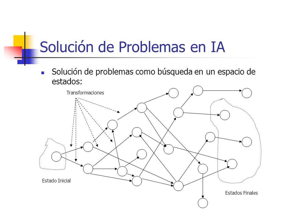 Solución de Problemas en IA Estado Inicial Estados Finales Solución de problemas como búsqueda en un espacio de estados: Transformaciones